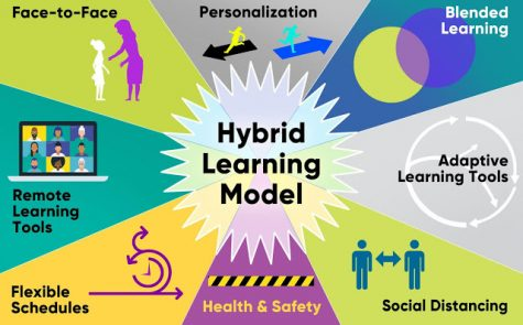 A Student Perspective On The Hybrid Learning Model